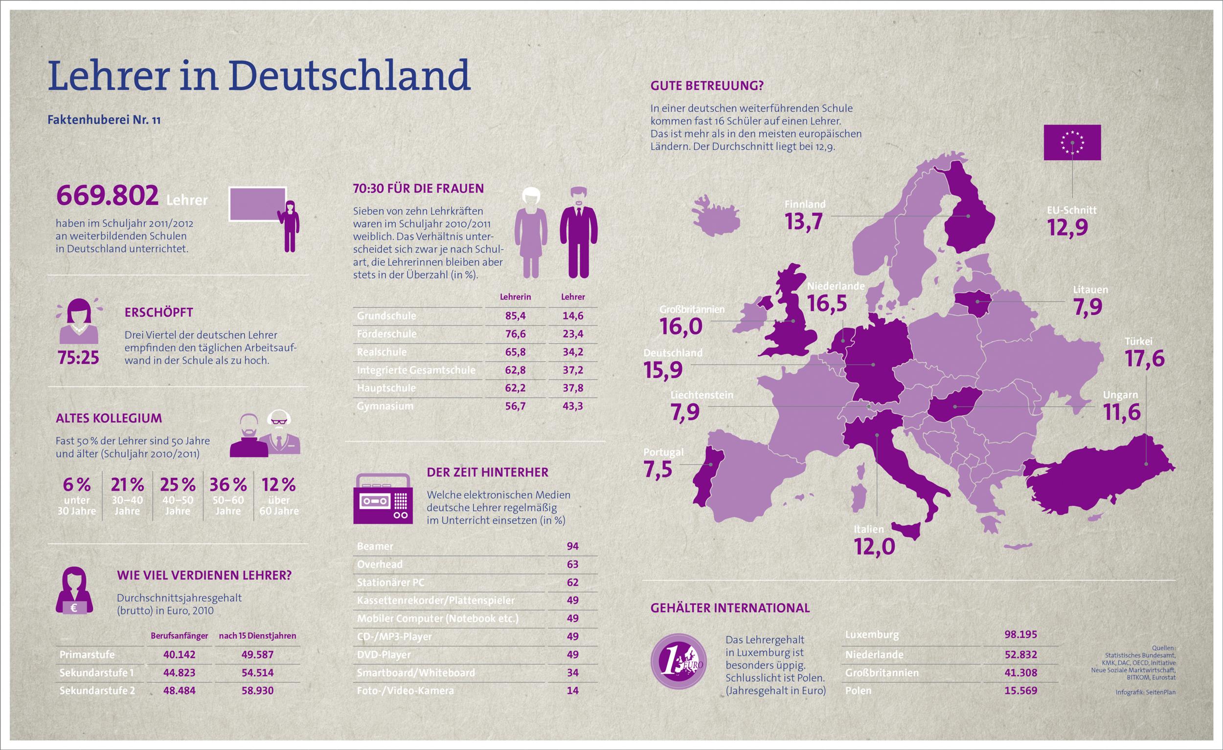 Infografik_-_Lehrer_in_Deutschland